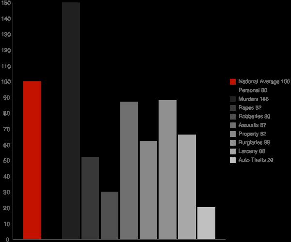 Camp Hill AL Crime Statistics