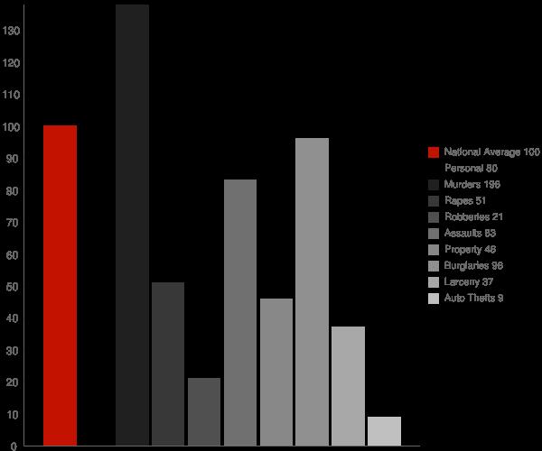 Bienville LA Crime Statistics