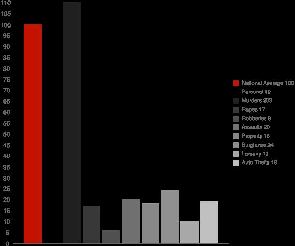Oak Hill AL Crime Statistics