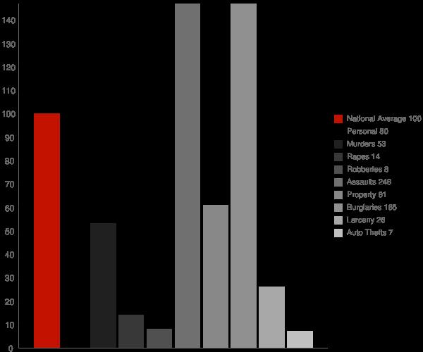 Walden TN Crime Statistics