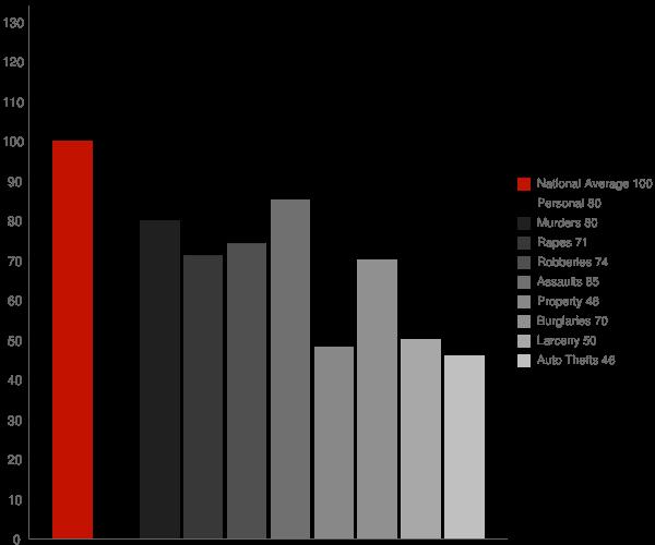 Sky Valley CA Crime Statistics