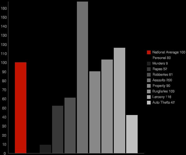 Elkin NC Crime Statistics