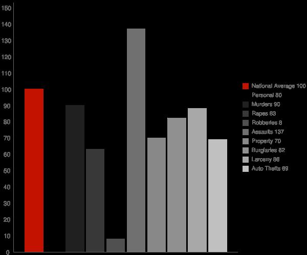 Newman CA Crime Statistics
