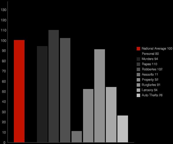 Parkway CA Crime Statistics