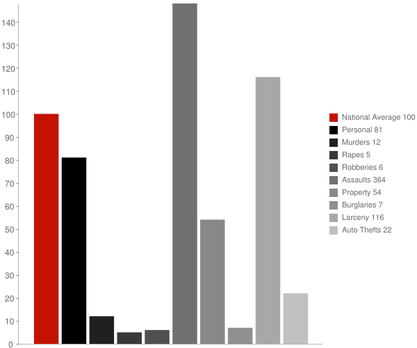 Healy Lake AK Crime Statistics