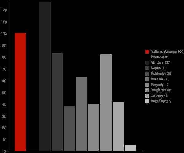 Bombay Beach CA Crime Statistics