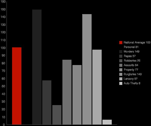 Cazadero CA Crime Statistics