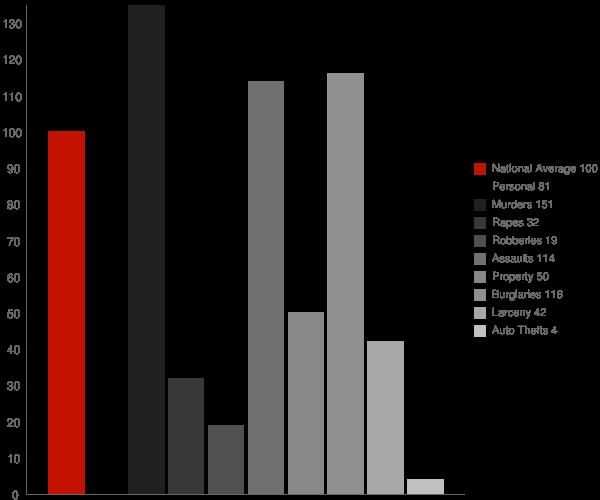 Ocotillo CA Crime Statistics