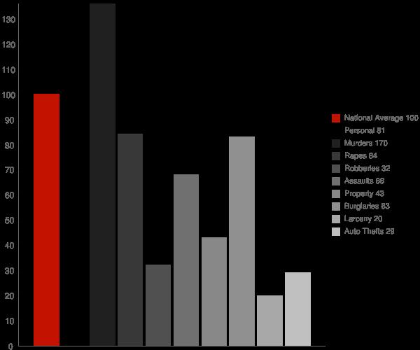 Shenandoah LA Crime Statistics
