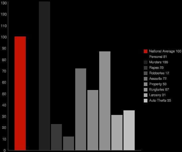 Joiner AR Crime Statistics