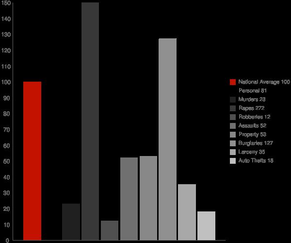 Twining MI Crime Statistics