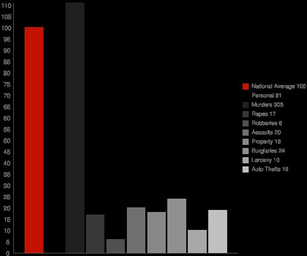 Pine Apple AL Crime Statistics