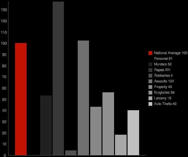 Clayton ID Crime Statistics