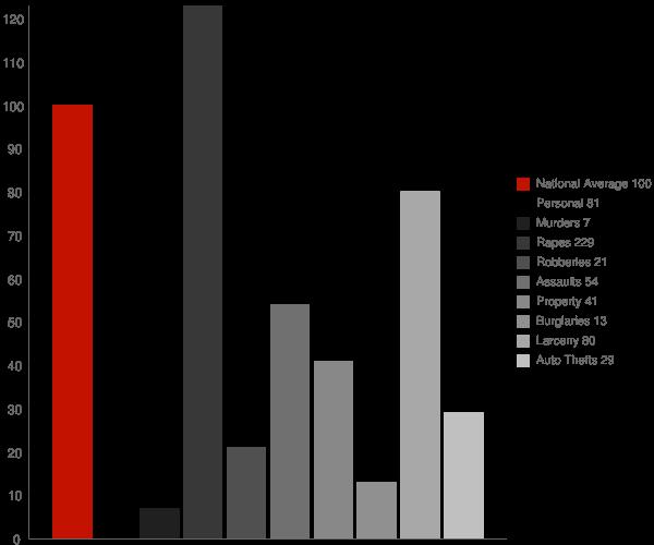Jewett City CT Crime Statistics