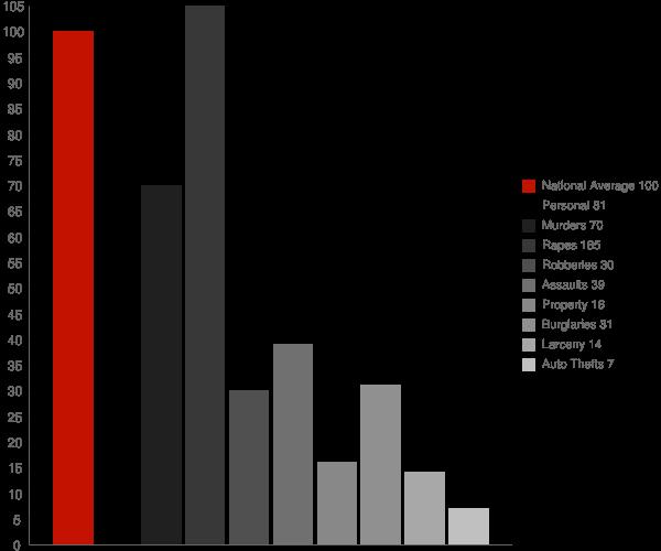 Albion CA Crime Statistics