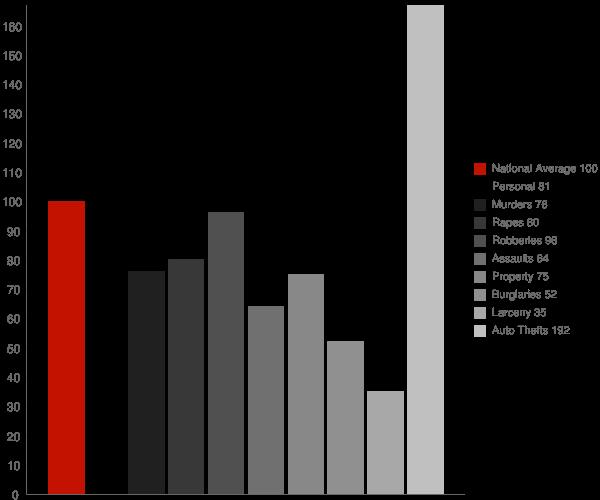 Alpine CA Crime Statistics