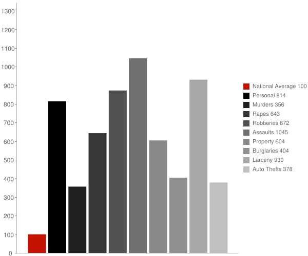 Dover Base Housing DE Crime Statistics