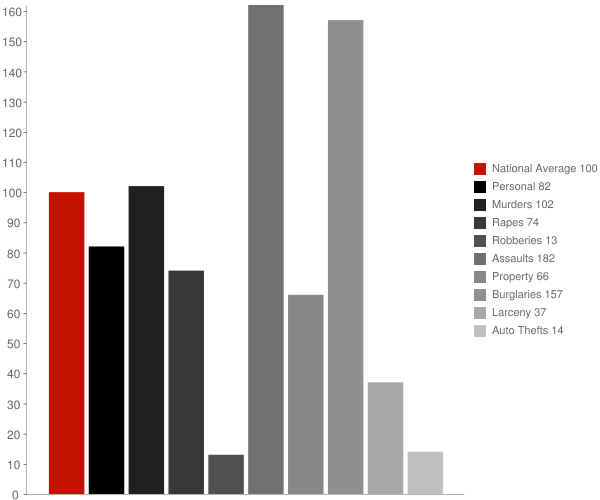 Lake Providence LA Crime Statistics