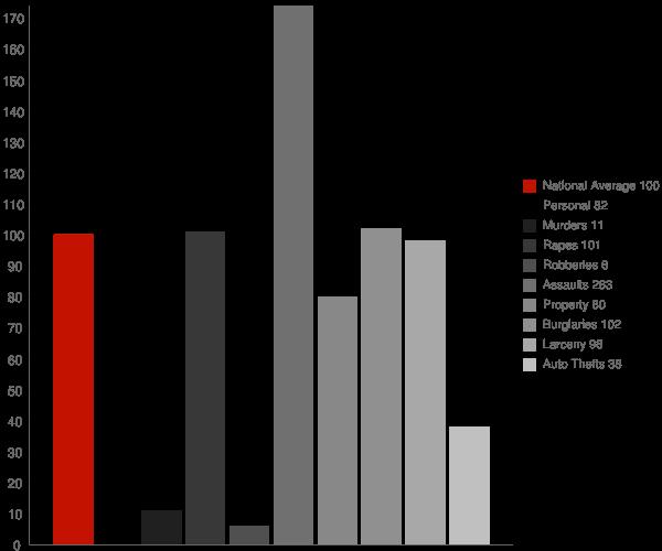 Jeanerette LA Crime Statistics