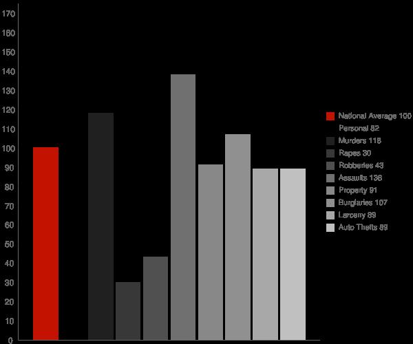 Bensville MD Crime Statistics
