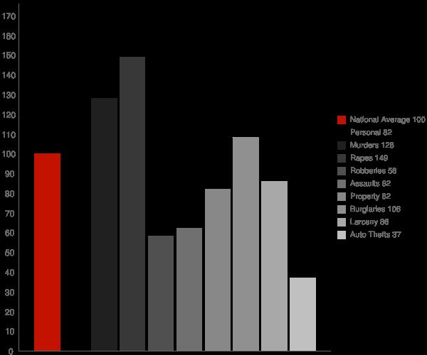 Enterprise AL Crime Statistics