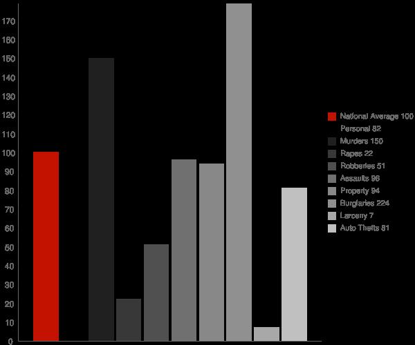 Mentone CA Crime Statistics