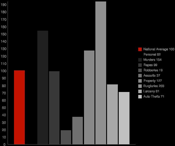 Pangburn AR Crime Statistics