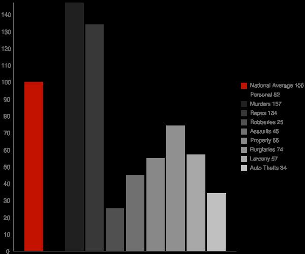 Plain Dealing LA Crime Statistics