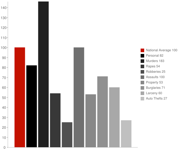 Montpelier LA Crime Statistics