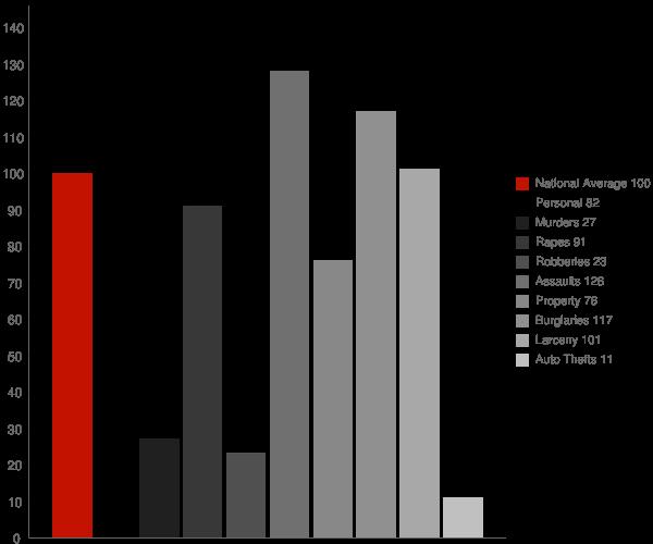 Lewes DE Crime Statistics