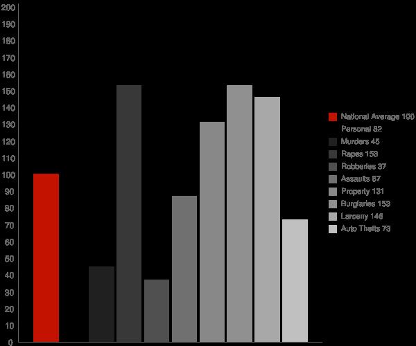Parkersburg WV Crime Statistics