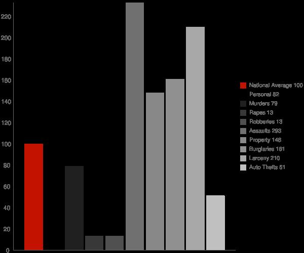 Helen WV Crime Statistics