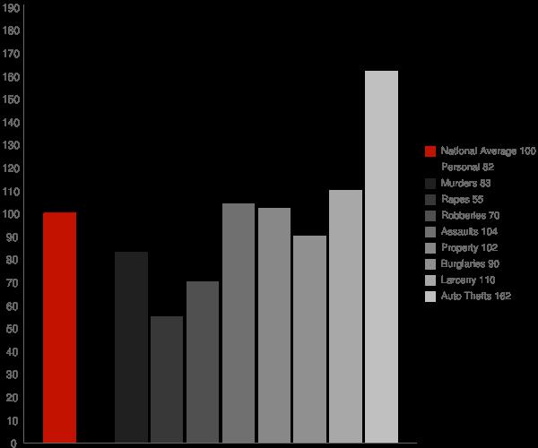 Escondido CA Crime Statistics