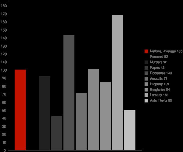Russell GA Crime Statistics