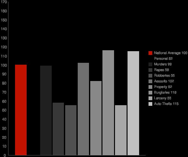 Menifee CA Crime Statistics