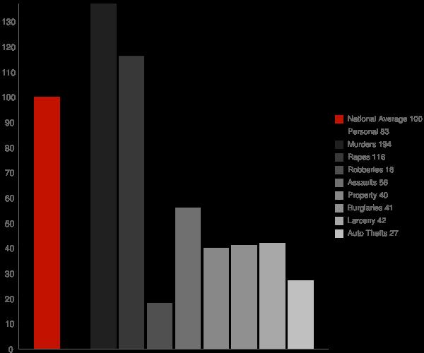 Clay AL Crime Statistics