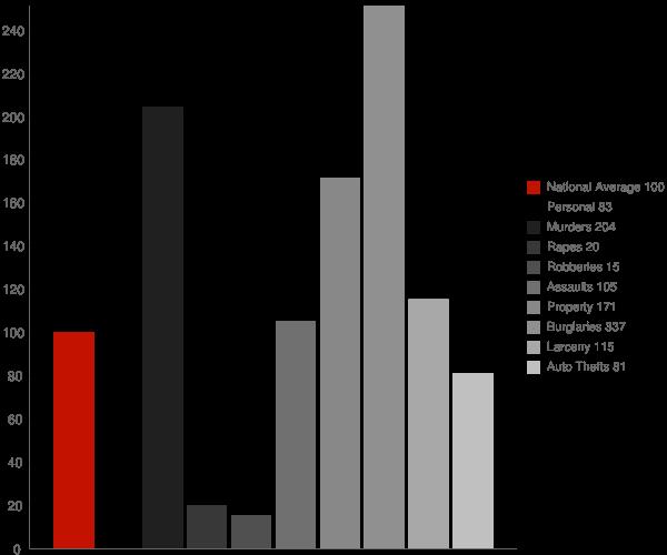 Desert Hills AZ Crime Statistics