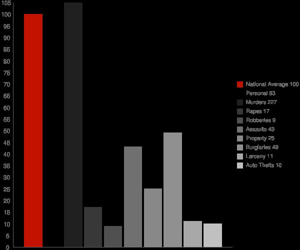 Mount Ida AR Crime Statistics