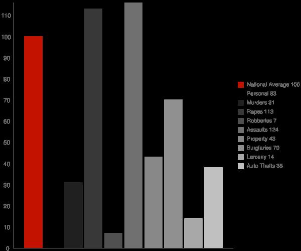 Winfield TN Crime Statistics
