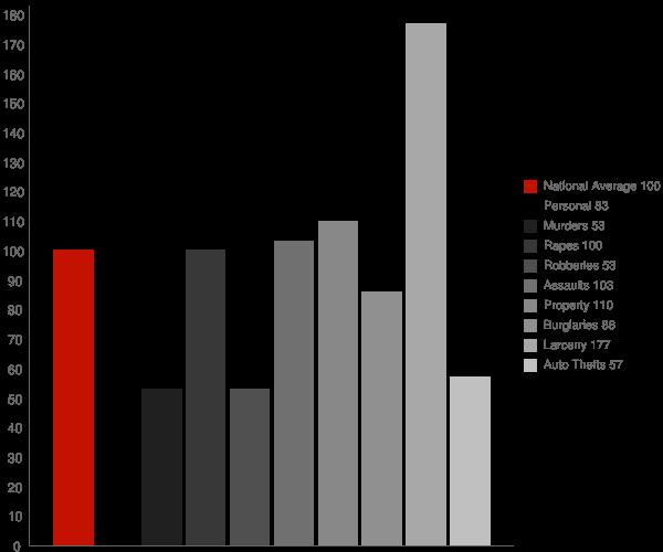 Columbia MO Crime Statistics