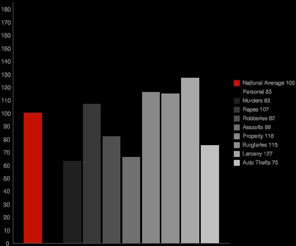 Lorraine NY Crime Statistics