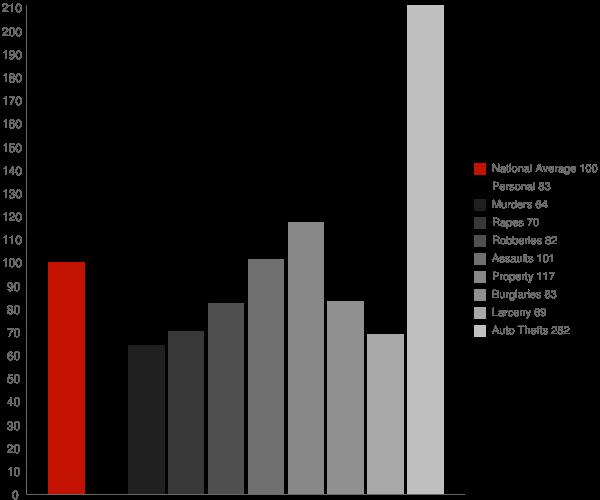 Rainbow CA Crime Statistics