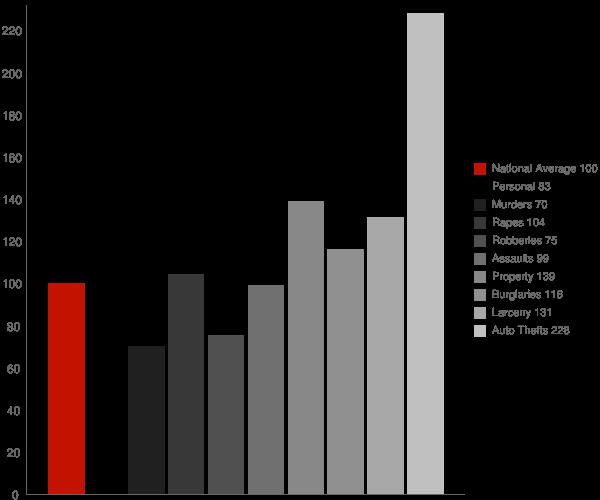 Mesa AZ Crime Statistics