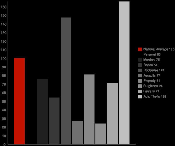 Potomac MD Crime Statistics