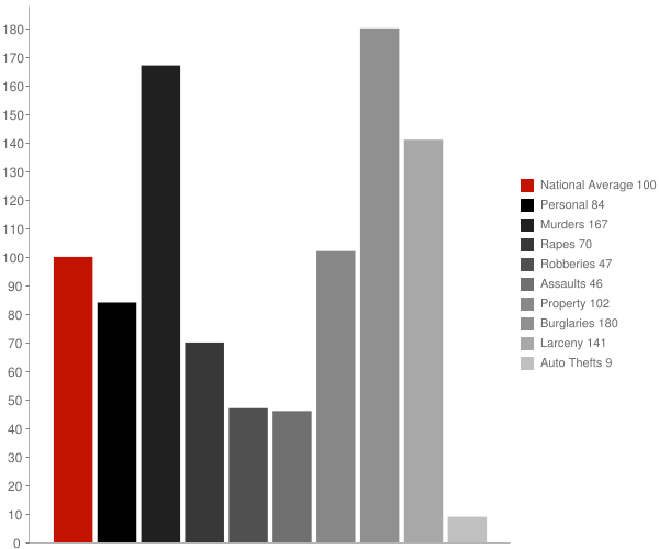 Morada CA Crime Statistics
