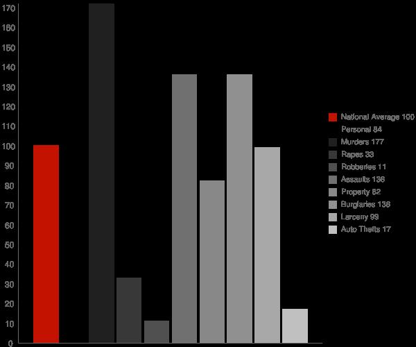 Gordon GA Crime Statistics