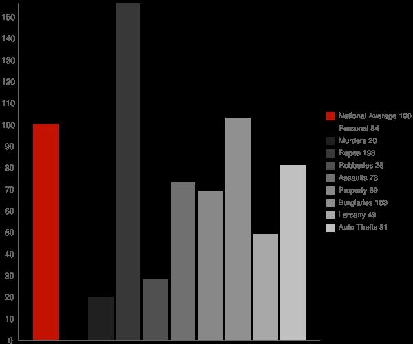 Trinidad CA Crime Statistics