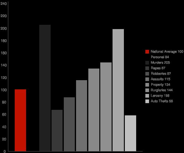 Picayune MS Crime Statistics
