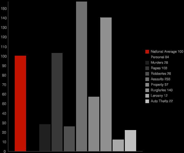 Twin Groves AR Crime Statistics