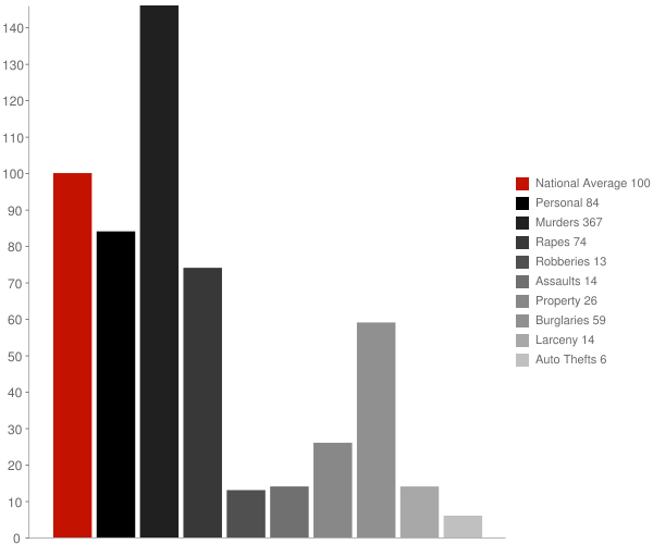 State Line MS Crime Statistics